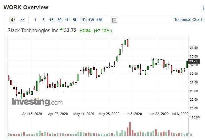Slack股價日k線圖
