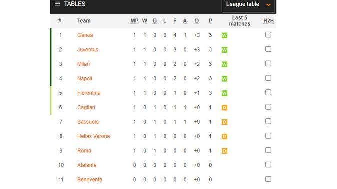 Klasemen Liga Italia (soccerway.com)