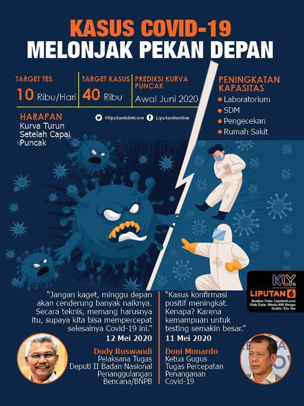 Infografis Kasus Covid-19 Melonjak Pekan Depan (Liputan6.com/Triyasni)