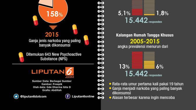 Infografis Penyalahgunaan Narkoba 2005-2015 (Liputan6.com/Abdillah)