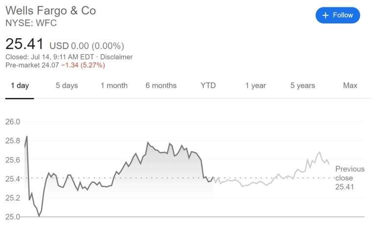 富國銀行股價走勢(圖片:谷歌)