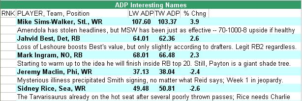 ADP Progress Report: Fitzgerald and fellow Cards flying high
