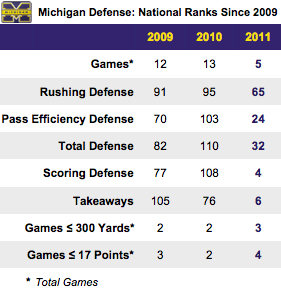 Best of Times, Worst of Times: Hello, Michigan defense. Will you be staying?