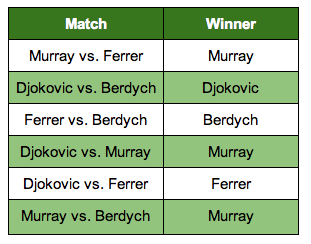 Predicting every match of the ATP World Tour Finals