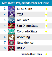 Mountain West Forecast: Evolving Mtn. welcomes its new Bronco overlords