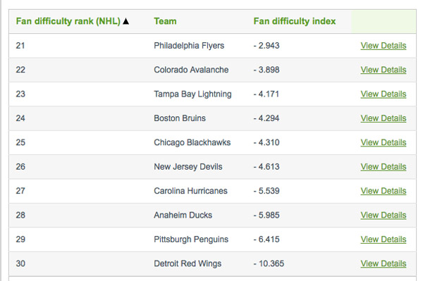 Who are the easiest teams to root for in the NHL?