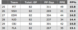Did the worst power plays in the NHL get any better?