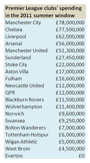 One Premier League club spent nothing on summer transfers