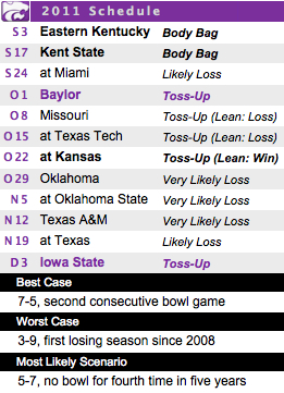 Debriefing: K-State's familiar formula comes with a home-grown twist