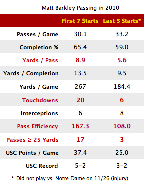 USC can still cash in on the Matt Barkley leap year – now for a limited time only