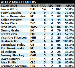 Target Practice, Week 2: Chargers and ex-Chargers at the top