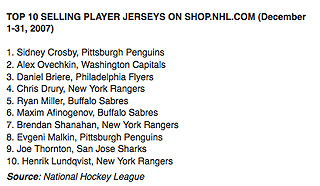 NHL top-selling jerseys: Crosby, Ovechkin and Winter Classic effect