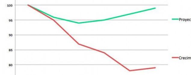 El gráfico (Eurostat)