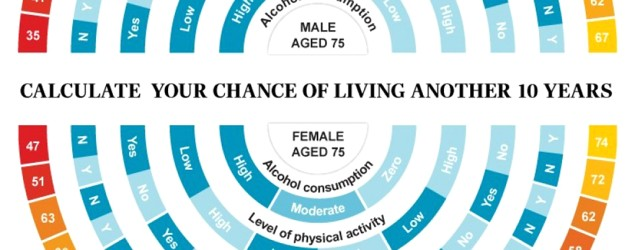The four things that can predict how long you'll live (University of Zurich)