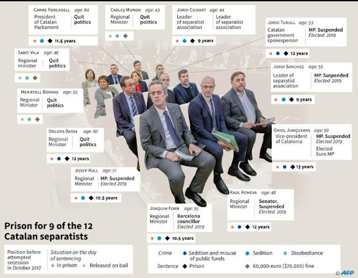 Twelve Catalans were convicted over the independence bid (AFP Photo/)