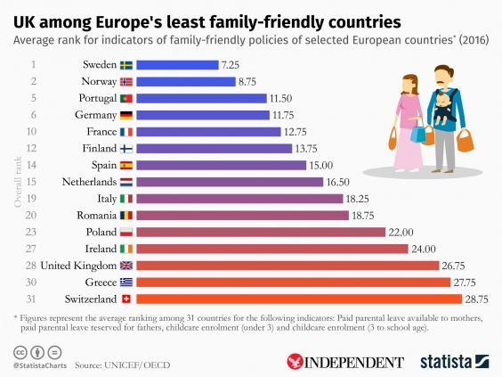 UK named among least family-friendly countries in new study (UNICEF/OECD)