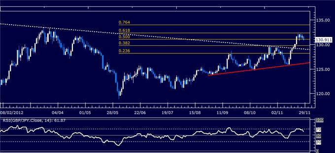 Forex_Analysis_GBPJPY_Classic_Technical_Report_11.28.2012_body_Picture_1.png, Forex Analysis: GBP/JPY Classic Technical Report 11.28.2012