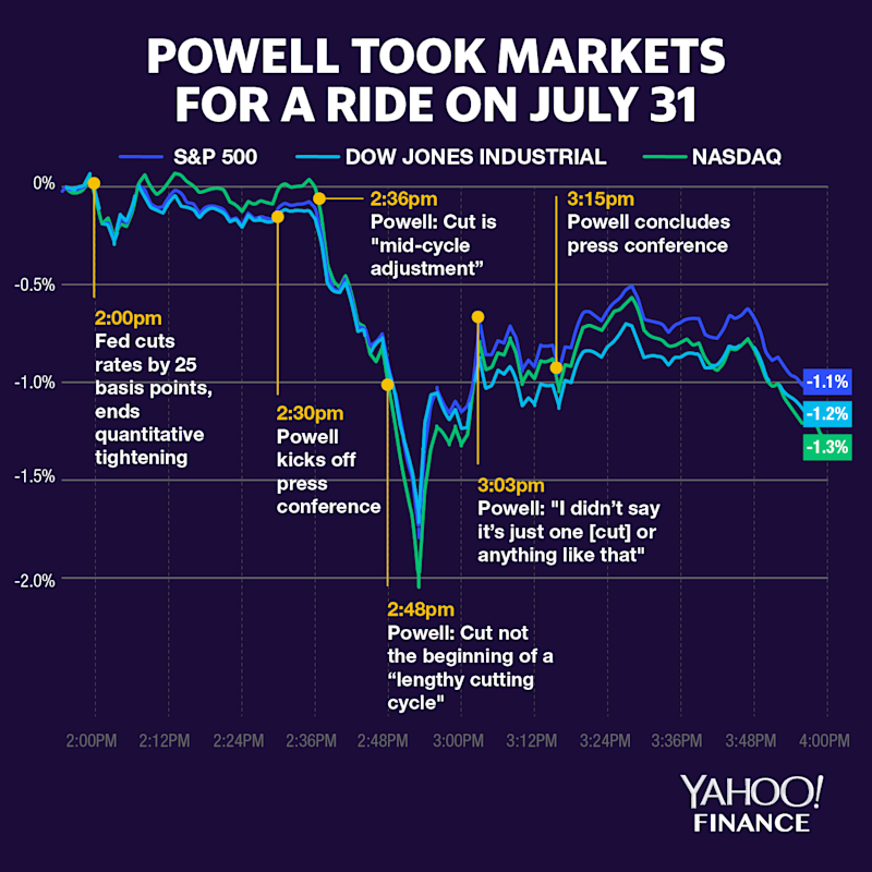 The S&P 500 (GSPC), Dow Jones Industrial Average (DJI) and Nasdaq composite (IXIC) were quiet heading into Fed Chairman Jerome Powell's press conference but moved wildly as Powell fielded questions about where rates go from here.