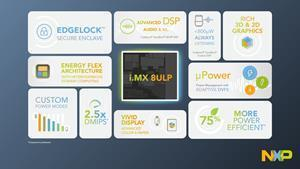 NXP Elevates Security and Energy Efficiency for the Edge with i.MX 8ULP and the Microsoft® Azure Sphere-certified i.MX 8ULP-CS Applications Processor Families