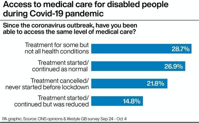 Access to medical care for disabled people during Covid-19 pandemic