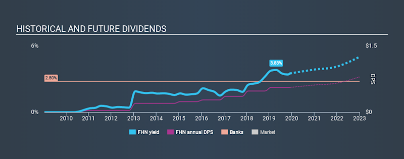 NYSE:FHN Historical Dividend Yield, December 3rd 2019