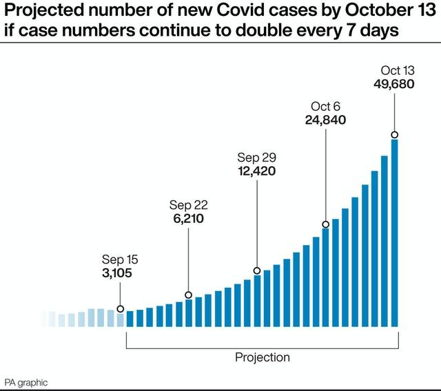 Projected number of new Covid cases by October 13 if case numbers continue to double every 7 days