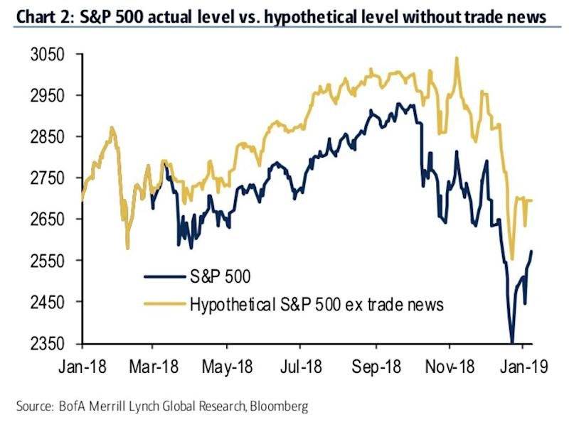 Stocks might have actually posted gains in 2018 if it weren't for all of the market's worries over trade, according to analysts at Bank of America Merrill Lynch. (Source: Bank of America Merrill Lynch Global Research)
