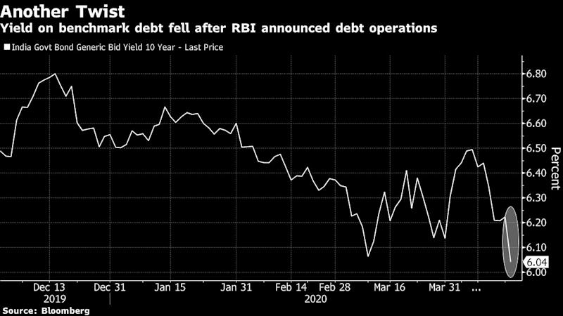 RBI brings back bond swapping program 'Operation Twist'