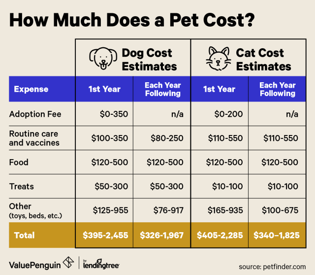 table comparing estimated costs of owning a dog vs a cat