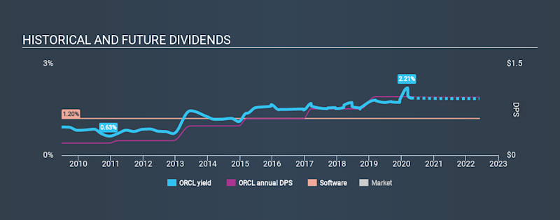 NYSE:ORCL Historical Dividend Yield April 22nd 2020