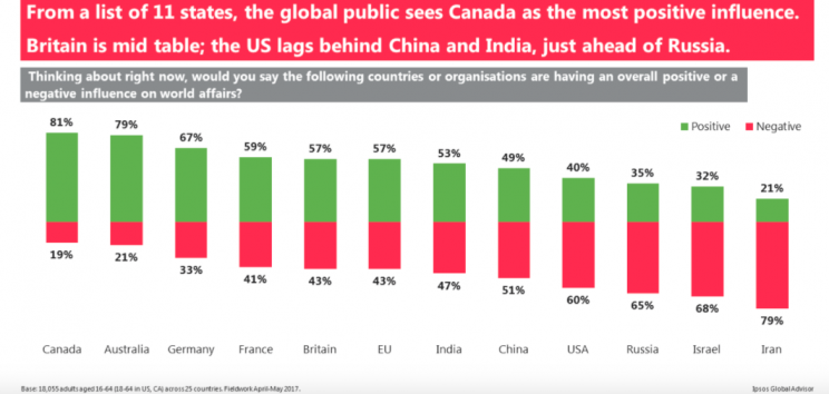 Britain is still seen as a positive influence in the world (Ipsos MORI)