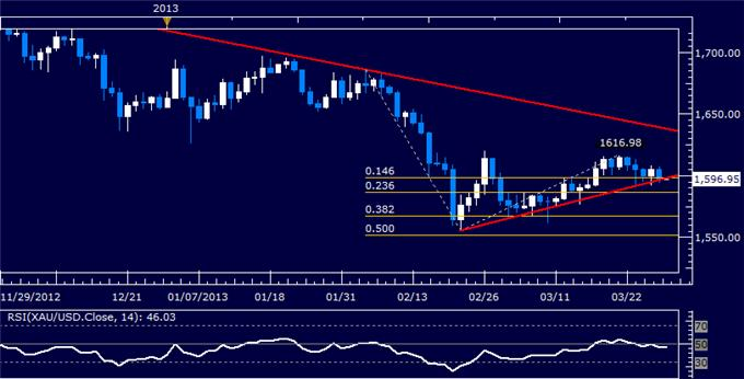 Forex_US_Dollar_Finds_Resistance_SP_500_Vulnerable_to_Reversal_body_Picture_7.png, US Dollar Finds Resistance, S&P 500 Vulnerable to Reversal