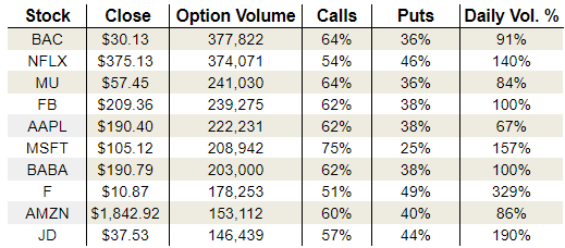 Thursday's Vital Data: Netflix, Ford Motor and JD.com on msn finance, google finance, microsoft finance, windows 8 finance,