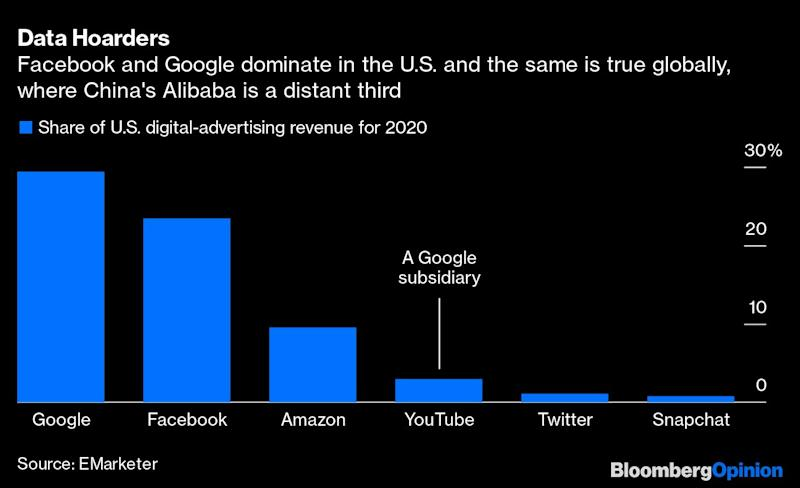 100-Year-Old Antitrust Laws Are No Match for Big Tech