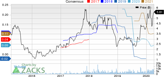 Limelight Networks, Inc. Price and Consensus