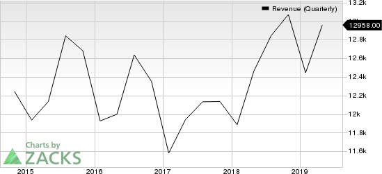 Cisco Systems, Inc. Revenue (Quarterly)