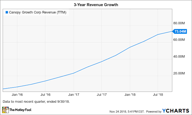 Canopy Growth Corp  in 8 Charts: An Overview of the Largest