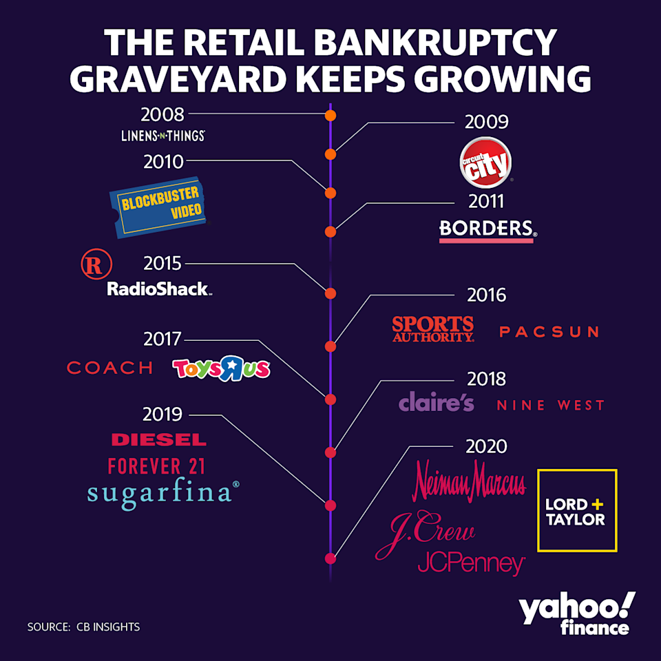 Here's a look at the retail graveyard. (Graphic: David Foster/Yahoo Finance)