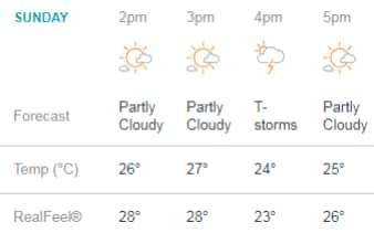 The weather for today - Credit: accuweather.com