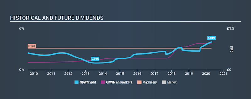 LSE:GDWN Historical Dividend Yield April 22nd 2020
