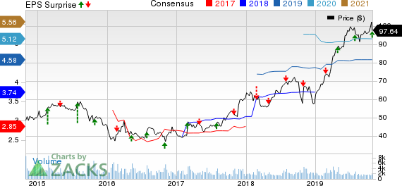 Armstrong World Industries, Inc. Price, Consensus and EPS Surprise
