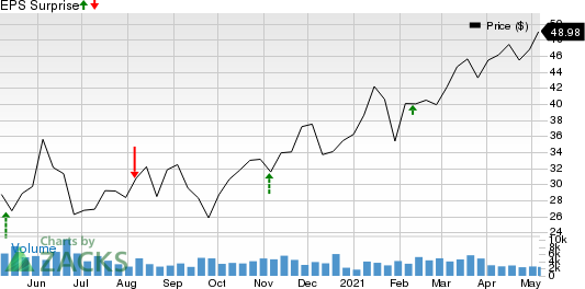 Brighthouse Financial, Inc. Price and EPS Surprise