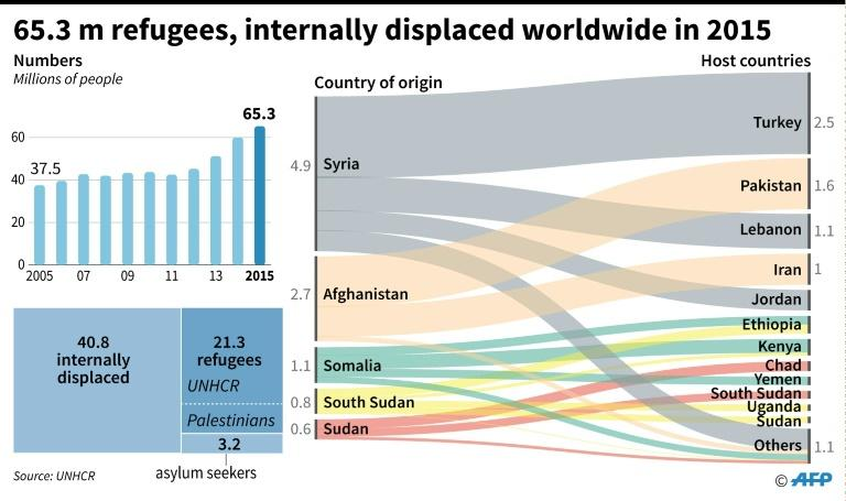 65.3 million refugees and internally displaced worldwide in 2015