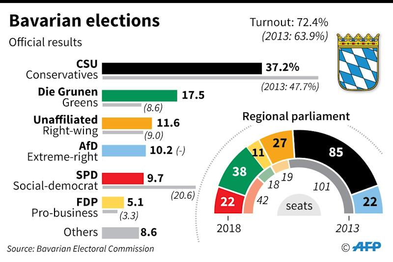 Results of Bavarian state elections (AFP Photo/AFP)