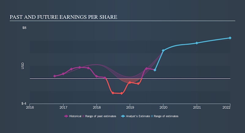 NYSE:BCO Past and Future Earnings, October 28th 2019