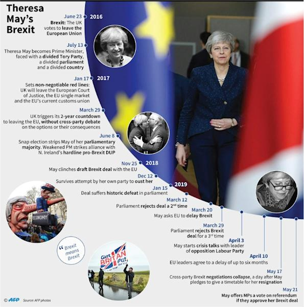 Theresa May's premiership and Brexit, since 2016