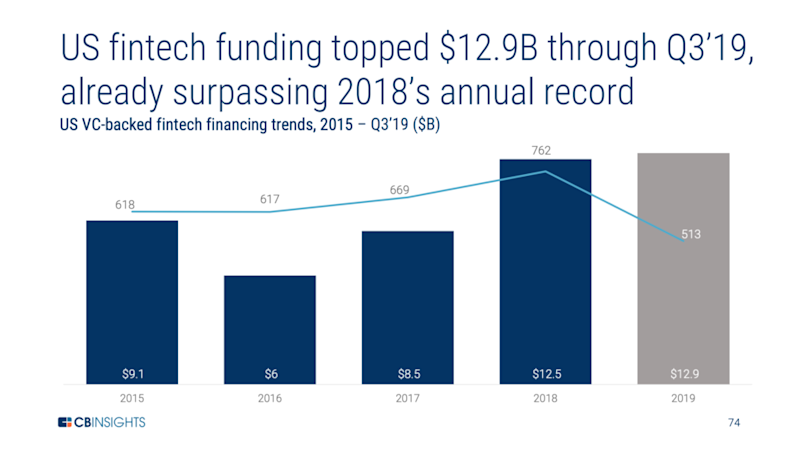 US fintech funding $12.9b 3Q19 - CB Insights