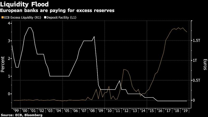 """(Bloomberg) -- Banks are waiting to hear how Mario Draghi plans to sweeten the bitter pill of more interest-rate cuts.The European Central Bank president says if rates are reduced further below zero, as looks likely because of economic weakness, measures may be needed to prevent the policy from squeezing lenders' profitability so much that they pull back on loans. Financial institutions have long complained that they can't pass on the cost -- a charge on their overnight reserves -- to their depositors.The latest evidence of that impact could come on Wednesday, when embattled German lender Deutsche Bank publishes its financial results. An ECB survey on Tuesday showed euro-area banks unexpectedly tightened credit standards for companies in the second quarter.Of five central banks with negative rates, the ECB is the only one not to include offsetting measures. A fair system for the 19-nation euro zone is no simple matter though. Two-thirds of excess deposits are at German, French and Dutch banks, with only 10% at Italian and Spanish lenders. Here are some of the questions the Governing Council, which meets this week, must address:How to do it?The most common proposal is known as tiering, in which some overnight deposits are excluded or charged a different rate. The Swiss National Bank allows an exemption equal to 20 times the minimum reserve -- the cash that all banks are required to keep at the central bank. Anything above that is charged at 0.75%.Denmark operates a two-tiered system in which some overnight money can be parked for free, but any excess is kept instead in one-week deposits penalized at 0.65%.When the Bank of Japan went negative in 2016, it rolled out a three-tier system. Minimum reserves are exempt, as is liquidity acquired by banks that sold assets to the BOJ under its quantitative-easing program. Most funds beyond that are charged 0.1%.What Bloomberg's Economists Say""""The last decade has been rough for banks in the euro area and the ECB doesn't want to"""