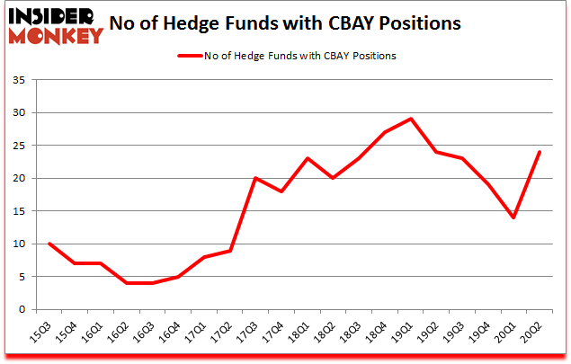 Is CBAY A Good Stock To Buy?