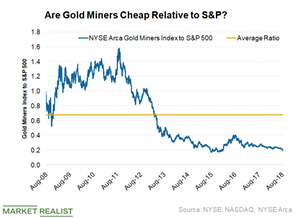Gold Stocks Look Cheap Compared to the S&P 500—What's Next?